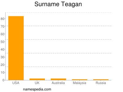 Surname Teagan