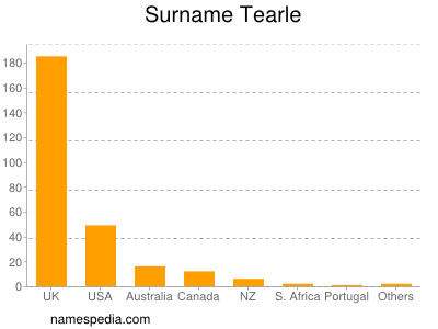 Surname Tearle