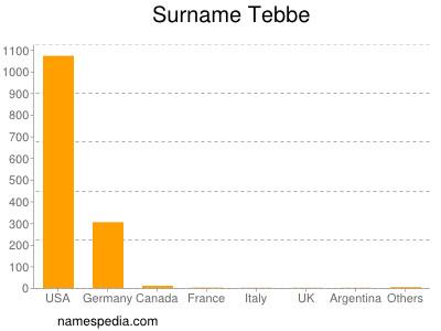 Surname Tebbe