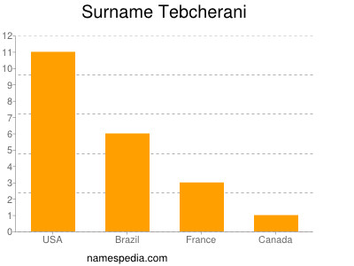 Surname Tebcherani