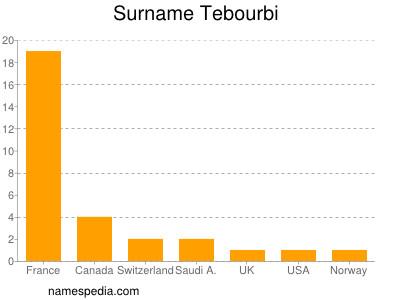 Surname Tebourbi