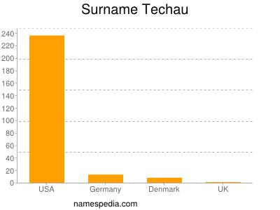 Surname Techau