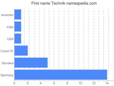 Given name Technik