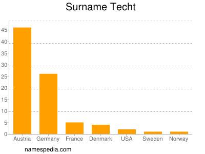Surname Techt