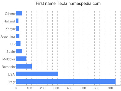 Given name Tecla