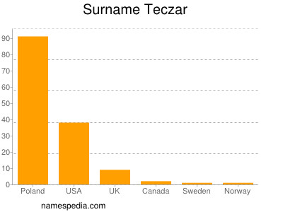 Surname Teczar