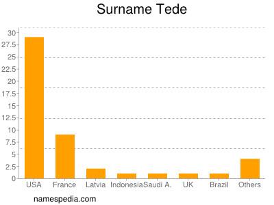 Surname Tede