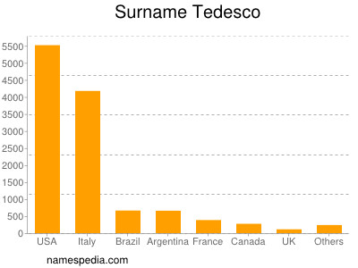 Surname Tedesco