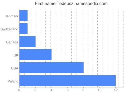 Given name Tedeusz