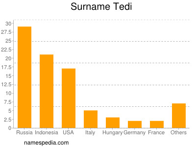 Surname Tedi
