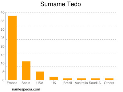 Surname Tedo