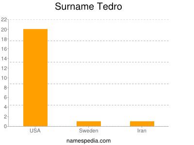 Surname Tedro