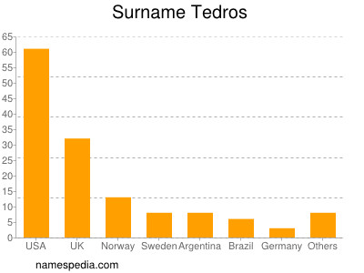 Surname Tedros