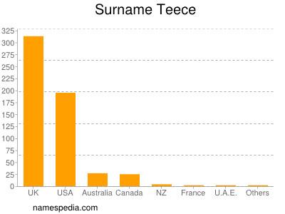 Surname Teece