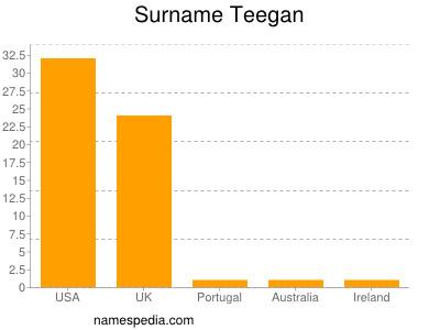Surname Teegan