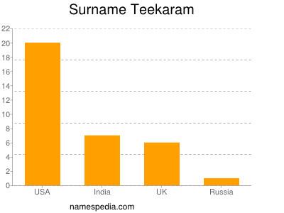 Surname Teekaram