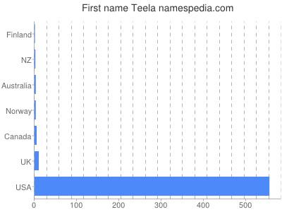 Given name Teela