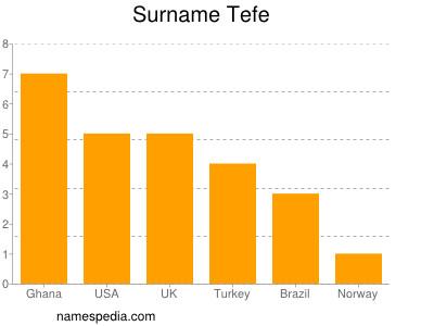 Surname Tefe