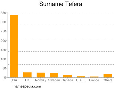 Surname Tefera