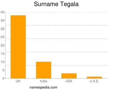 Surname Tegala
