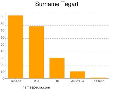 Surname Tegart