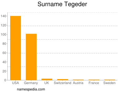Surname Tegeder