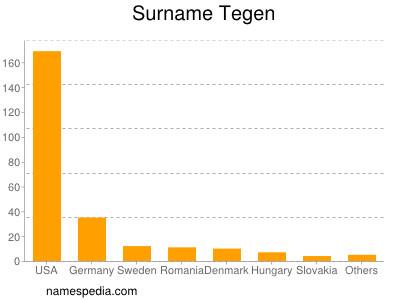 Surname Tegen