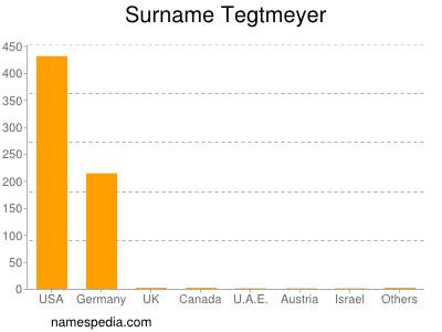 Surname Tegtmeyer