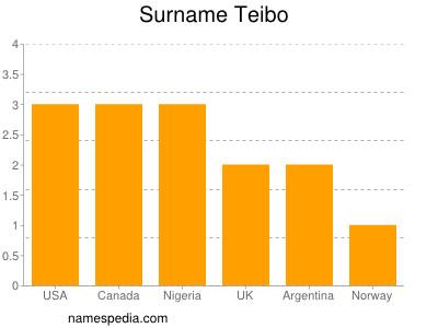 Surname Teibo