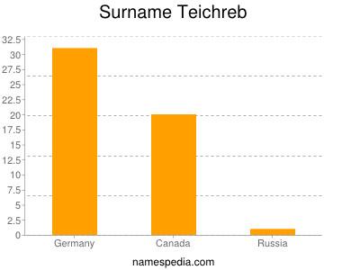 Surname Teichreb