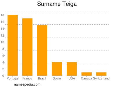 Surname Teiga