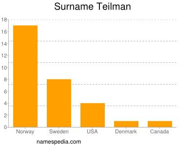 Surname Teilman