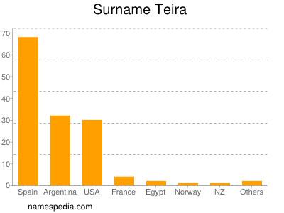 Surname Teira