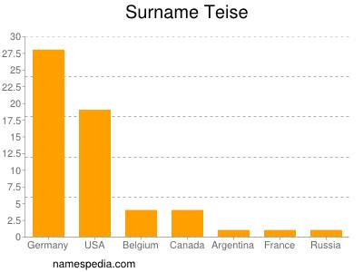 Surname Teise