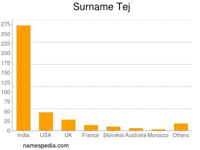 Surname Tej