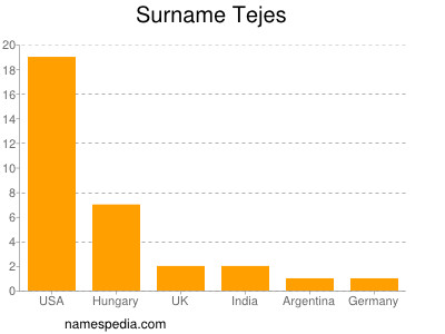 Surname Tejes