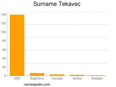 Surname Tekavec