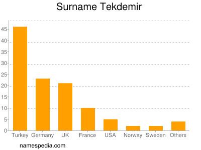 Surname Tekdemir