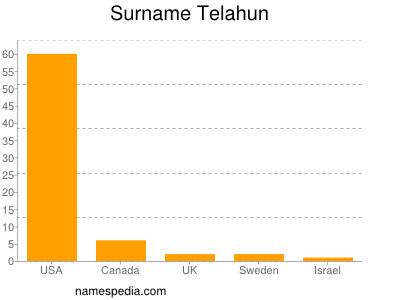 Surname Telahun