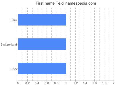 Given name Telci