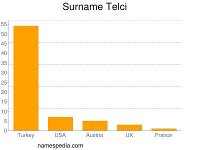 Surname Telci