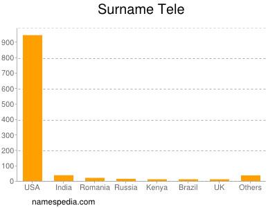 Surname Tele