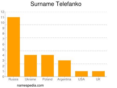 Surname Telefanko