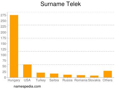 Surname Telek