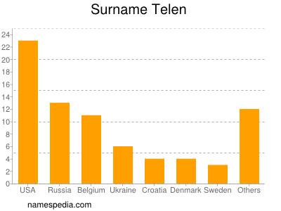 Surname Telen