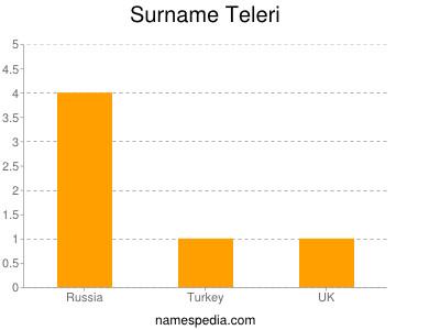 Surname Teleri