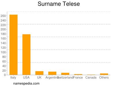 Surname Telese