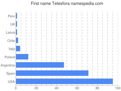 Telesfora - Names Encyclopedia