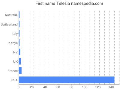 Given name Telesia