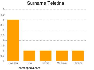 Surname Teletina